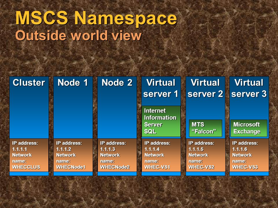Cluster name Node name Virtual server name Virtual Virtual Virtual MSCS Namespace Cluster view