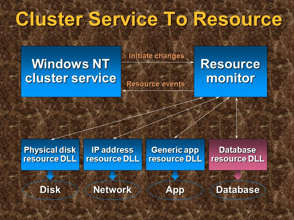 Resources MSCS includes resource DLL support for: MSCS includes resource DLL support for: Physical and logical disk Physical and logical disk IP address and network name IP address and network name Generic service or application Generic service or application File share File share Print queue Print queue Internet Information Server virtual roots Internet Information Server virtual roots Distributed Transaction Coordinator (DTC) Distributed Transaction Coordinator (DTC) Microsoft Message Queue (MSMQ) Microsoft Message Queue (MSMQ) Supports resource dependencies Supports resource dependencies Controlled via well-defined interface Controlled via well-defined interface Group: offers a virtual server Group: offers a virtual server