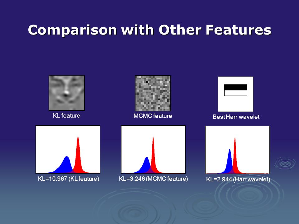 Comparison with Other Features MCMC feature Best Harr wavelet KL=2.944 (Harr wavelet) KL=3.246 (MCMC feature) KL feature KL=10.967 (KL feature)