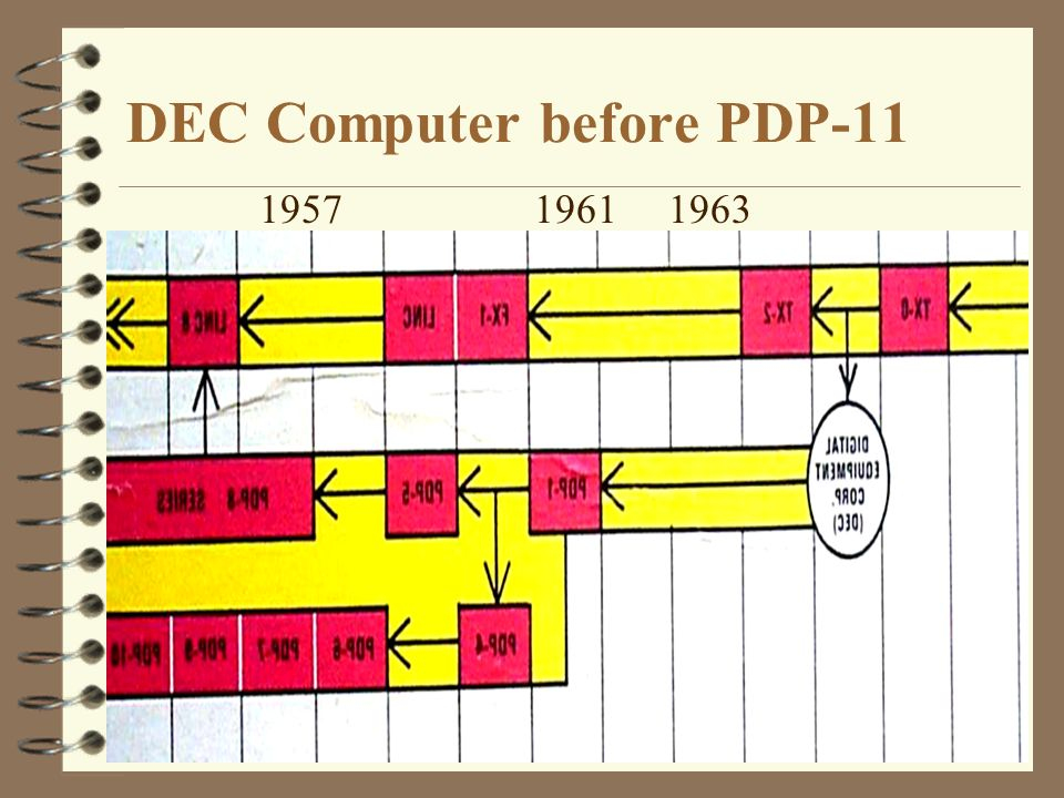 DEC Computer before PDP-11 1957 1961 1963