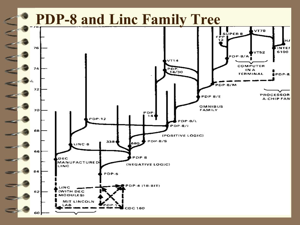 PDP-8 and Linc Family Tree
