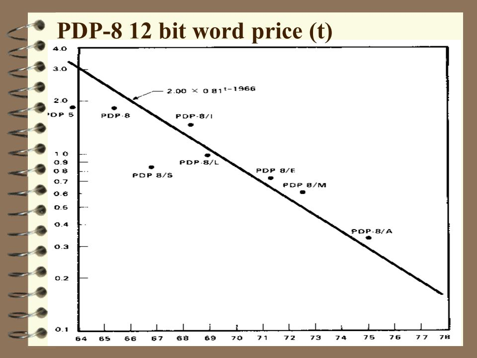PDP-8 12 bit word price (t)