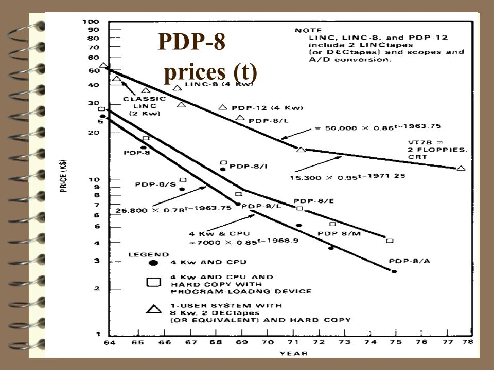 PDP-8 prices (t)