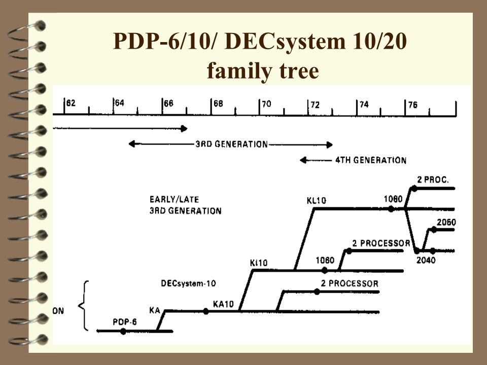 PDP-6/10/ DECsystem 10/20 family tree