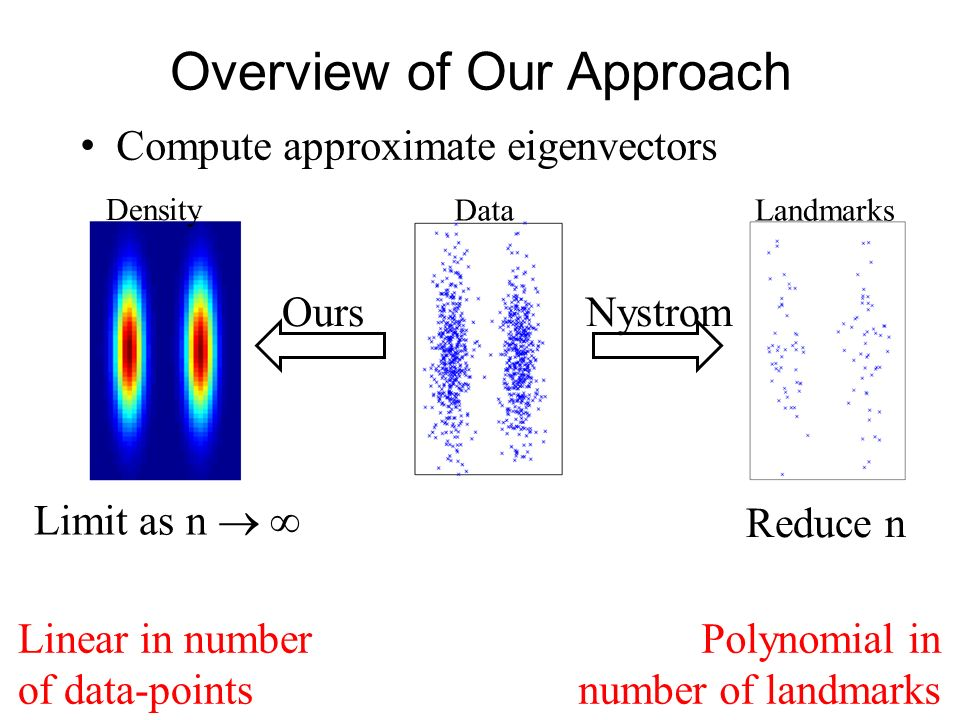 Overview of Our Approach Compute approximate eigenvectors DataLandmarks Density Reduce n Limit as n NystromOurs Linear in number of data-points Polyno