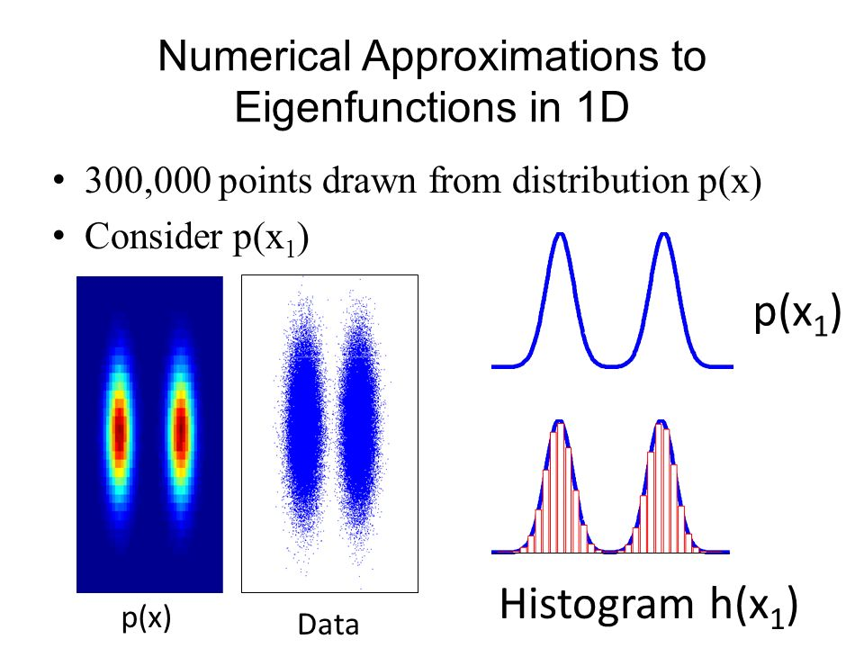 Numerical Approximations to Eigenfunctions in 1D 300,000 points drawn from distribution p(x) Consider p(x 1 ) p(x) Data p(x 1 ) Histogram h(x 1 )