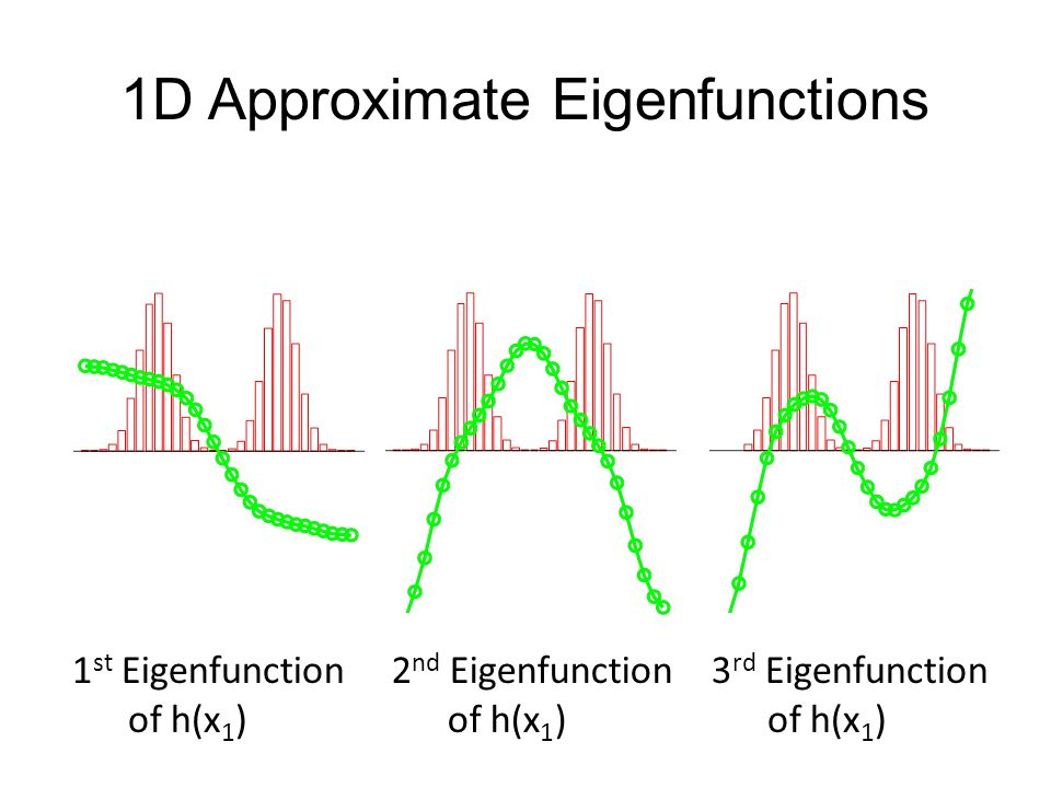 1D Approximate Eigenfunctions 1 st Eigenfunction of h(x 1 ) 2 nd Eigenfunction of h(x 1 ) 3 rd Eigenfunction of h(x 1 )