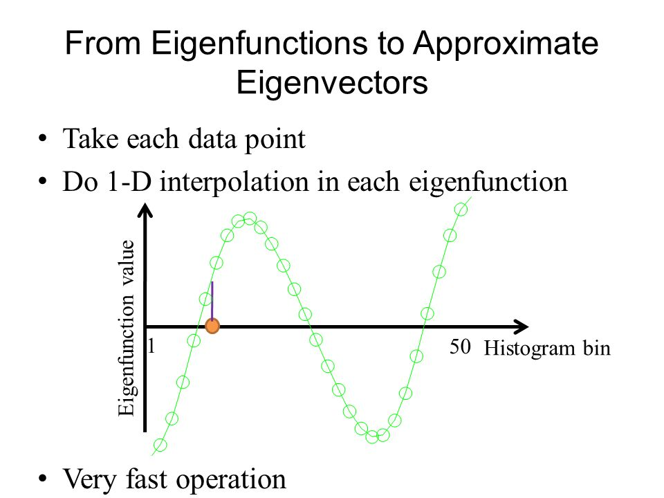 Take each data point Do 1-D interpolation in each eigenfunction Very fast operation From Eigenfunctions to Approximate Eigenvectors Histogram bin 1 50