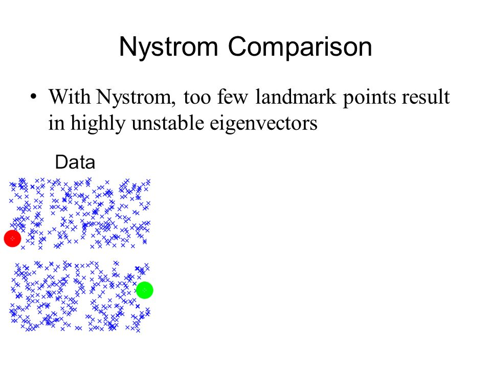 Nystrom Comparison With Nystrom, too few landmark points result in highly unstable eigenvectors