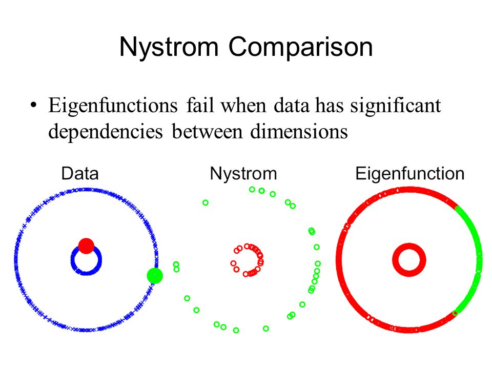 Nystrom Comparison Eigenfunctions fail when data has significant dependencies between dimensions