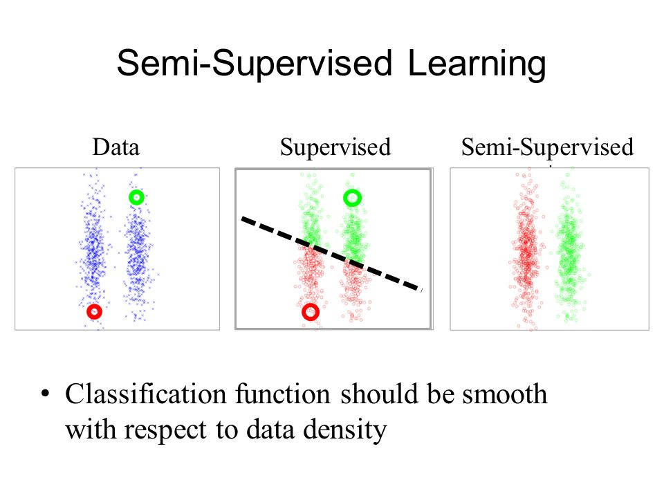 Semi-Supervised Learning Classification function should be smooth with respect to data density DataSupervisedSemi-Supervised