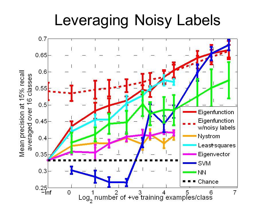 Leveraging Noisy Labels