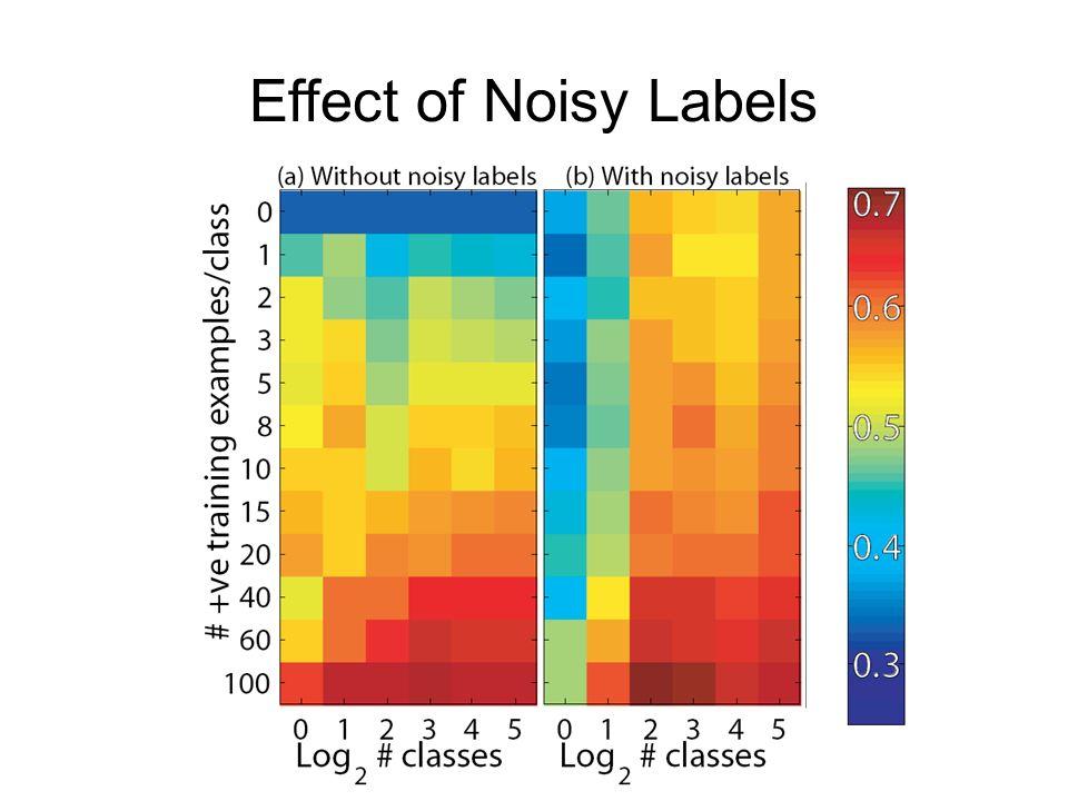 Effect of Noisy Labels