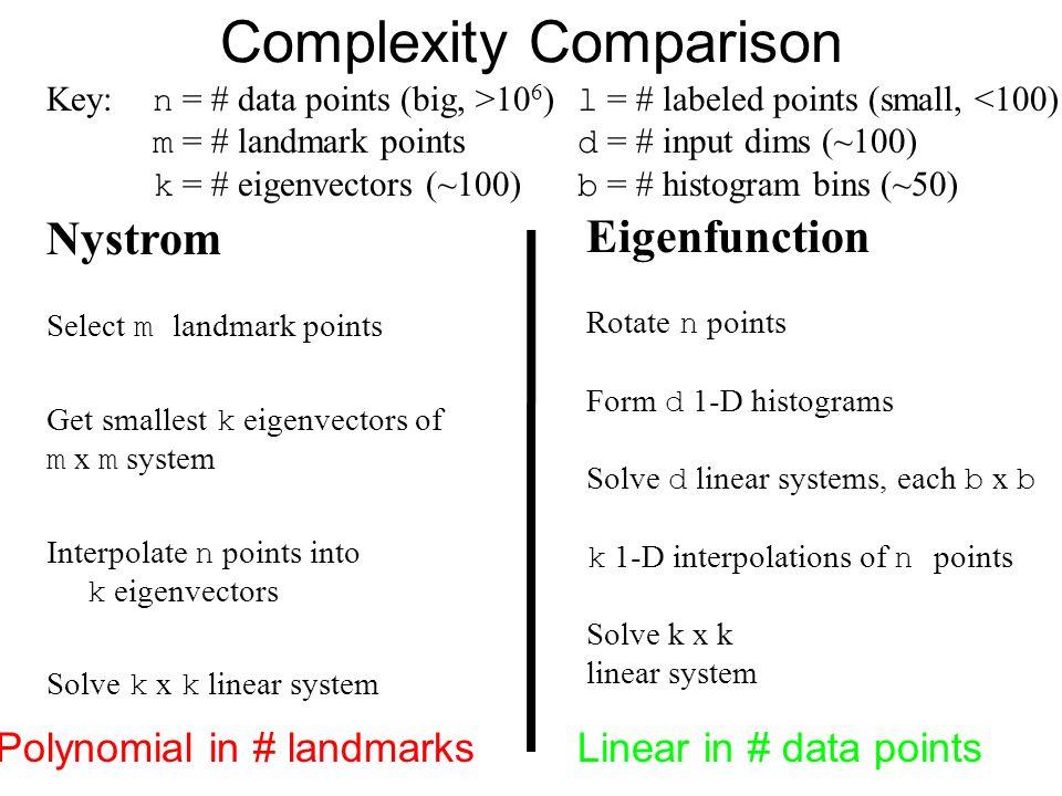 Complexity Comparison Nystrom Select m landmark points Get smallest k eigenvectors of m x m system Interpolate n points into k eigenvectors Solve k x