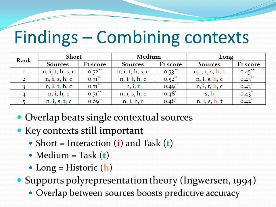 Findings – Combining contexts Overlap beats single contextual sources Key contexts still important Short = Interaction (i) and Task (t) Medium = Task