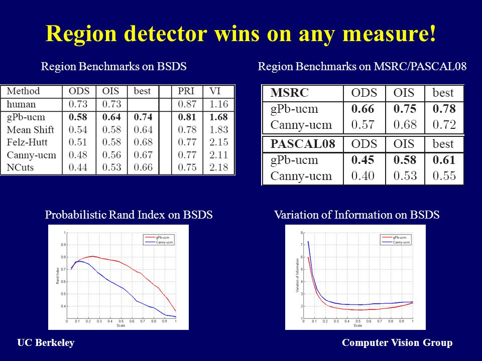 Computer Vision Group UC Berkeley Region detector wins on any measure.
