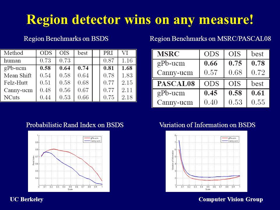 Computer Vision Group UC Berkeley Region detector wins on any measure! Region Benchmarks on BSDS Probabilistic Rand Index on BSDSVariation of Informat