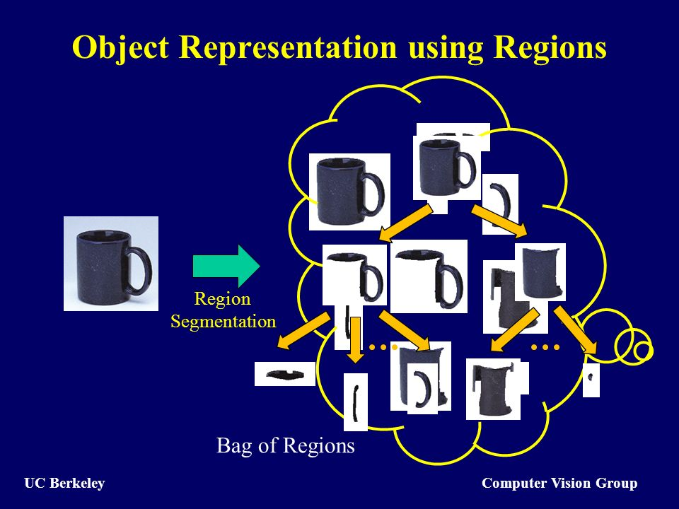Computer Vision Group UC Berkeley Object Representation using Regions Bag of Regions Region Segmentation