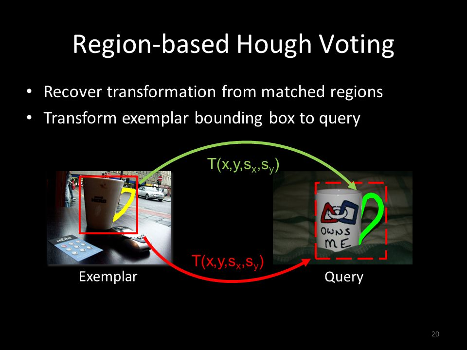 Region-based Hough Voting Recover transformation from matched regions Transform exemplar bounding box to query 20 Exemplar Query T(x,y,s x,s y )