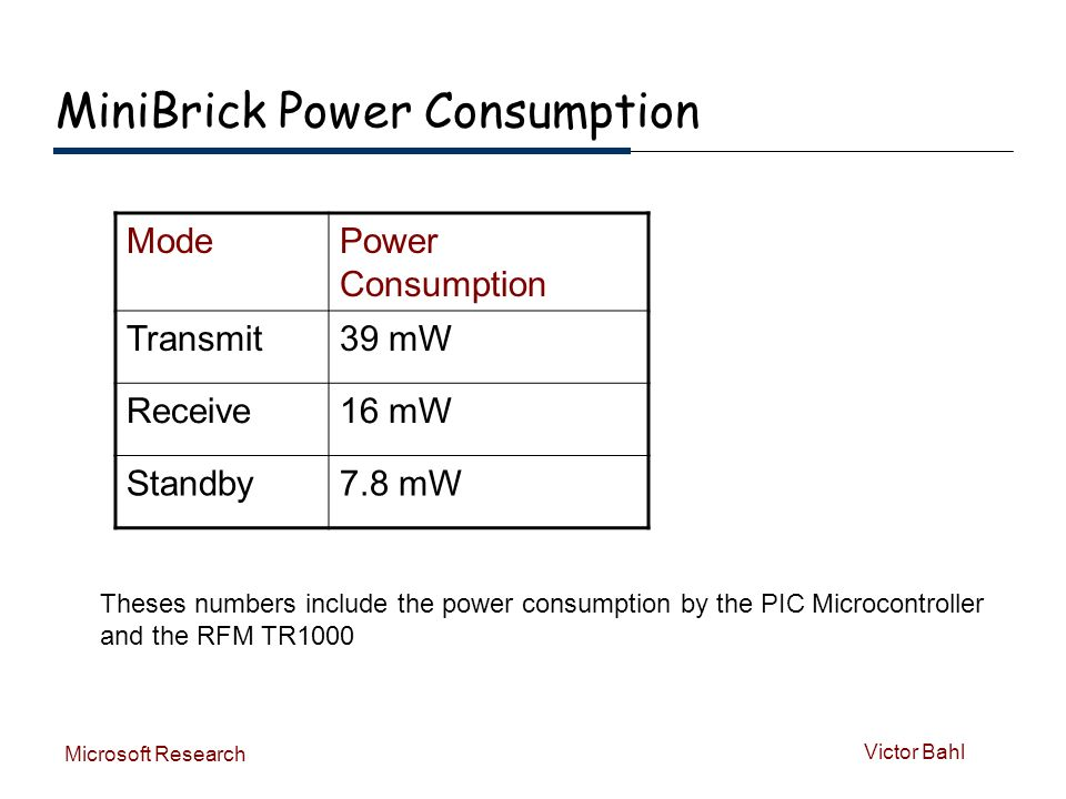 Victor Bahl Microsoft Research MiniBrick Power Consumption ModePower Consumption Transmit39 mW Receive16 mW Standby7.8 mW Theses numbers include the power consumption by the PIC Microcontroller and the RFM TR1000