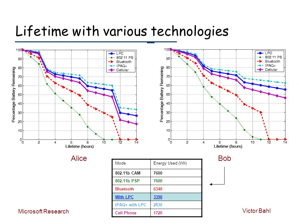 Victor Bahl Microsoft Research Lifetime with various technologies AliceBob ModeEnergy Used (Wh) 802.11b CAM7600 802.11b PSP7600 Bluetooth6340 With LPC3390 IPAQ+ with LPC2830 Cell Phone1720