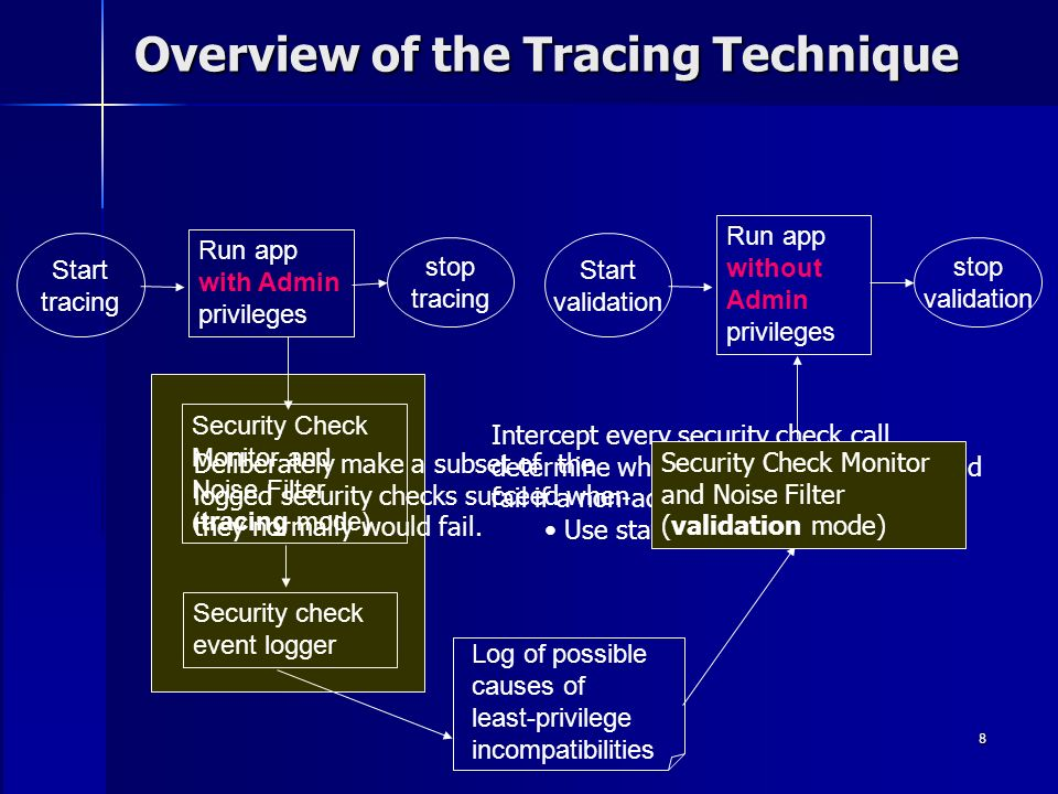 8 Overview of the Tracing Technique Run app with Admin privileges Start tracing stop tracing Log of possible causes of least-privilege incompatibiliti