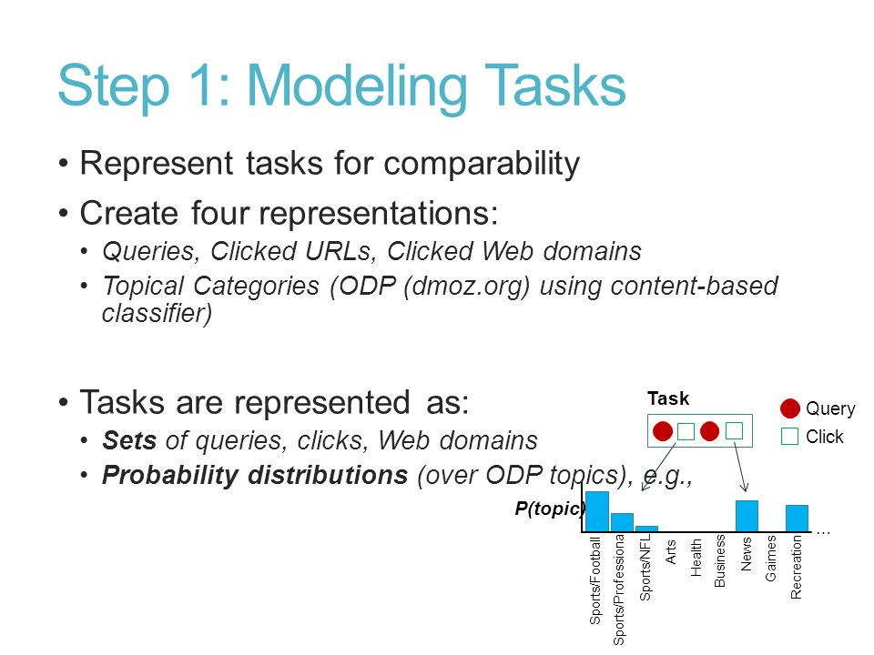 Step 1: Modeling Tasks Represent tasks for comparability Create four representations: Queries, Clicked URLs, Clicked Web domains Topical Categories (O