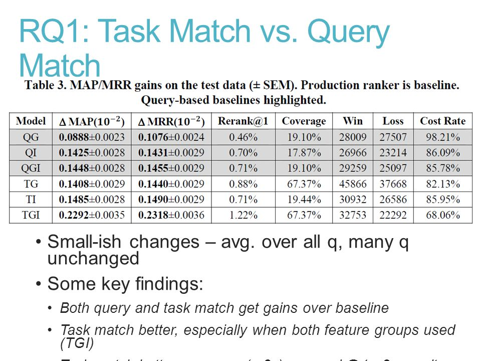 RQ1: Task Match vs. Query Match Small-ish changes – avg. over all q, many q unchanged Some key findings: Both query and task match get gains over base