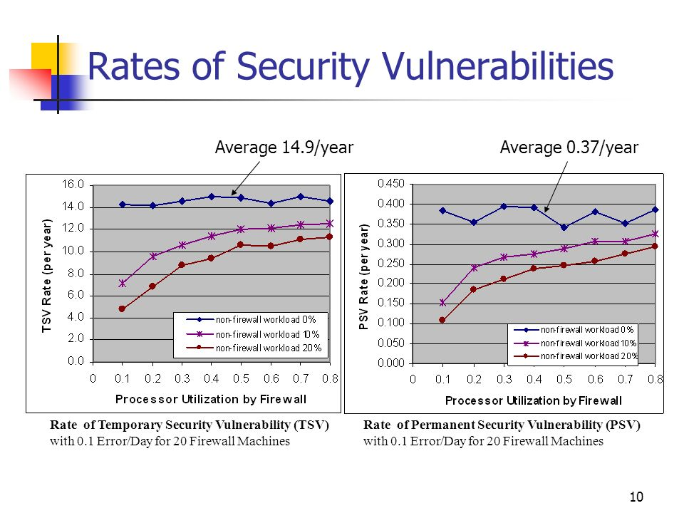 10 Rates of Security Vulnerabilities Rate of Temporary Security Vulnerability (TSV) with 0.1 Error/Day for 20 Firewall Machines Rate of Permanent Secu