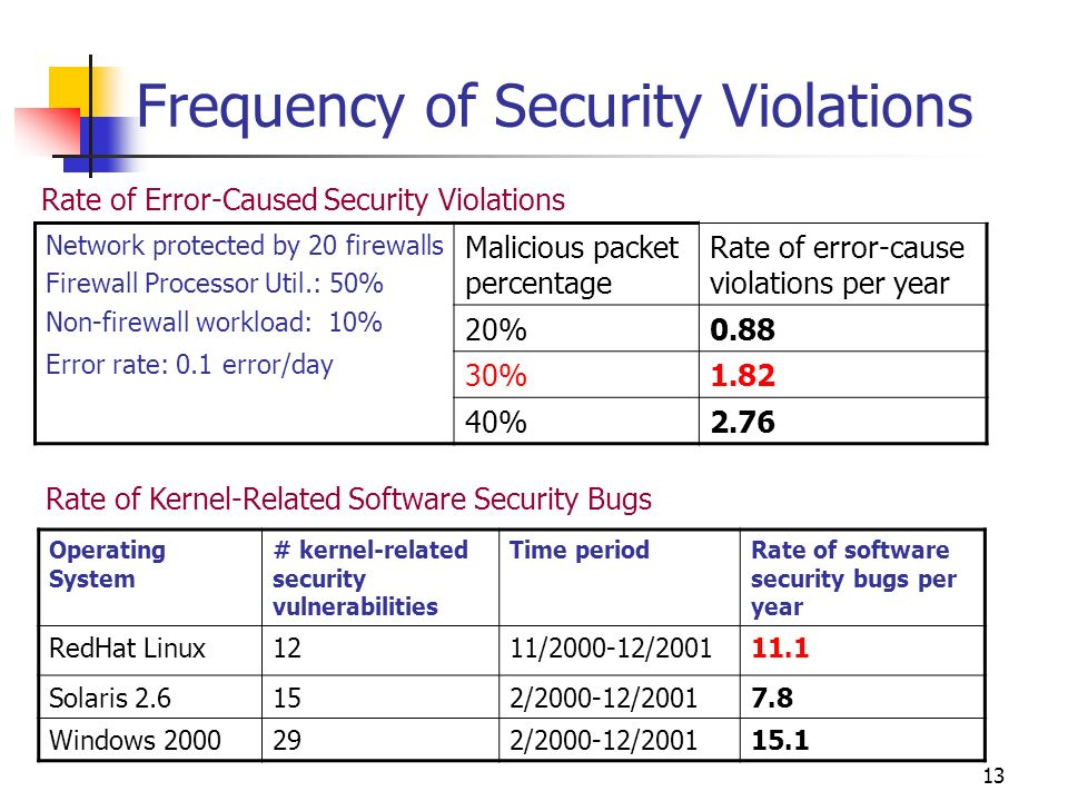13 Frequency of Security Violations Network protected by 20 firewalls Firewall Processor Util.: 50% Non-firewall workload: 10% Error rate: 0.1 error/day Malicious packet percentage Rate of error-cause violations per year 20%0.88 30%1.82 40%2.76 Operating System # kernel-related security vulnerabilities Time periodRate of software security bugs per year RedHat Linux1211/2000-12/200111.1 Solaris 2.6152/2000-12/20017.8 Windows 2000292/2000-12/200115.1 Rate of Kernel-Related Software Security Bugs Rate of Error-Caused Security Violations