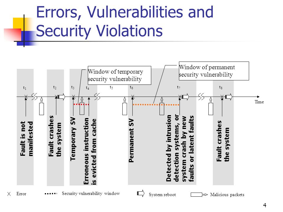 4 Errors, Vulnerabilities and Security Violations Temporary SV Erroneous instruction is evicted from cache Permanent SV Detected by intrusion detection systems, or system crash by new faults or latent faults Fault is not manifested Window of temporary security vulnerability Window of permanent security vulnerability Fault crashes the system Error Security vulnerability window System reboot Time t1t1 t2t2 t3t3 t4t4 t5t5 t6t6 t7t7 t8t8 Malicious packets