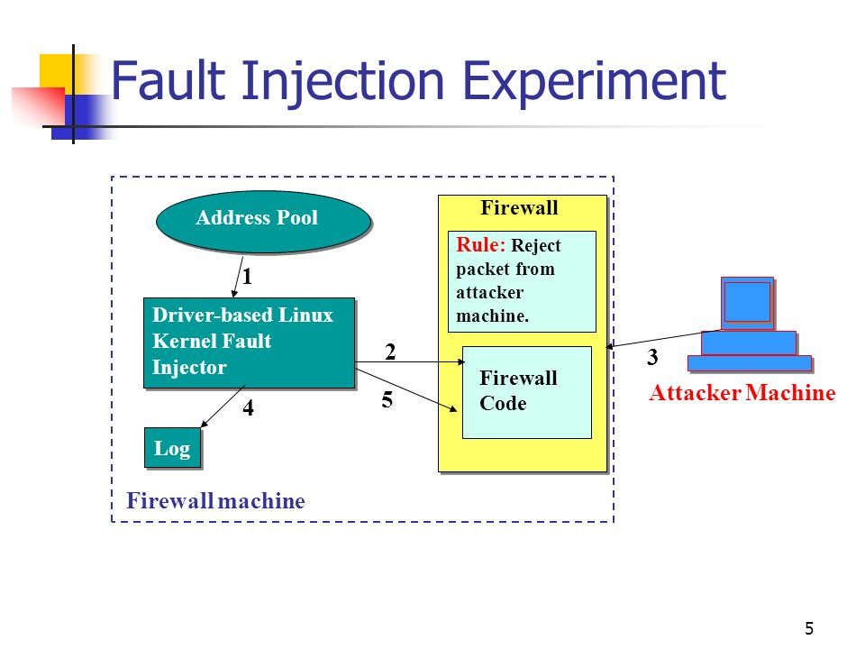 5 Fault Injection Experiment Address Pool Driver-based Linux Kernel Fault Injector Rule: Reject packet from attacker machine. Firewall Code Firewall m