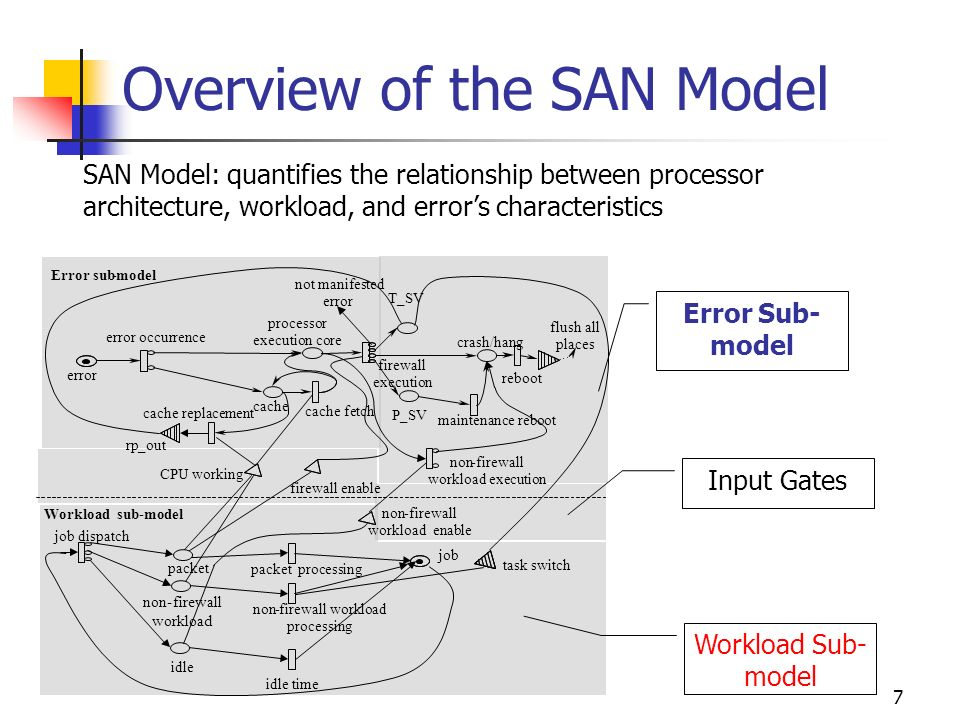 7 Error Sub- model Input Gates Workload Sub- model Overview of the SAN Model error error occurrence processor execution core cache cache replacement c
