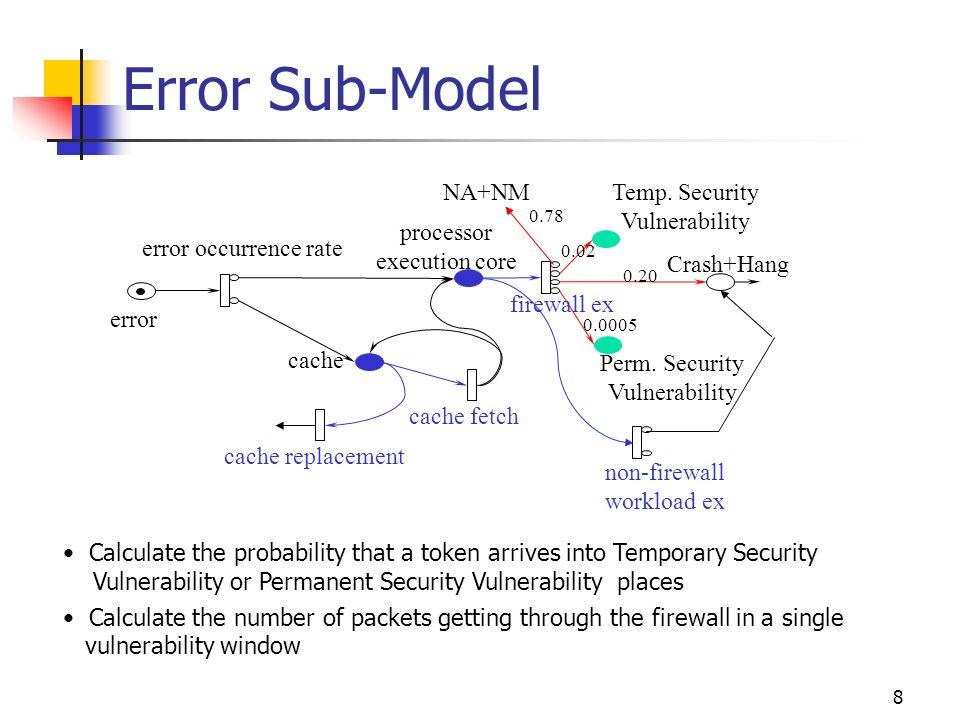 8 Error Sub-Model error error occurrence rate processor execution core cache cache replacement cache fetch Crash+Hang Perm.