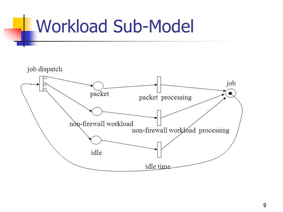 9 Workload Sub-Model packet packet processing non-firewall workload idle non-firewall workload processing idle time job dispatch job