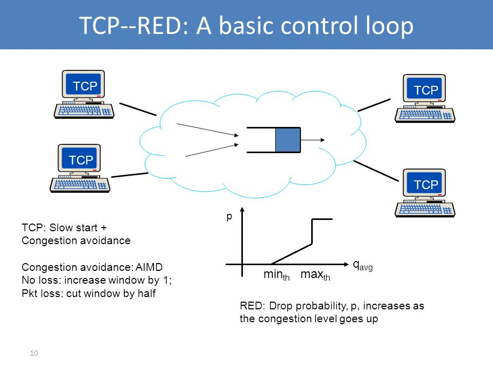 10 TCP--RED: A basic control loop TCP TCP: Slow start + Congestion avoidance Congestion avoidance: AIMD No loss: increase window by 1; Pkt loss: cut w