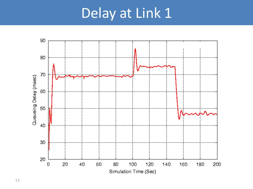 13 Delay at Link 1
