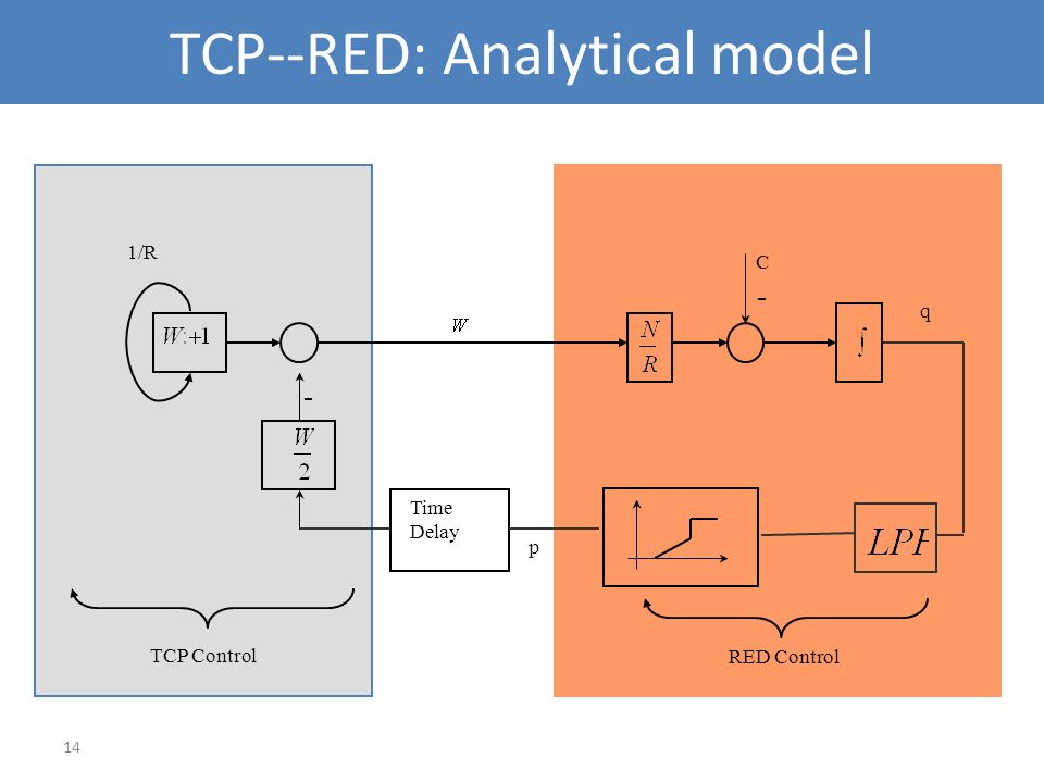 14 TCP--RED: Analytical model RED Control Time Delay - 1/R p C TCP Control - q
