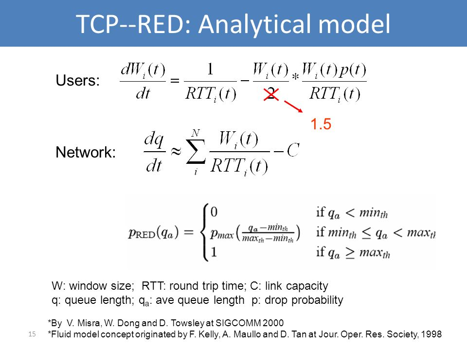 15 TCP--RED: Analytical model W: window size; RTT: round trip time; C: link capacity q: queue length; q a : ave queue length p: drop probability Users