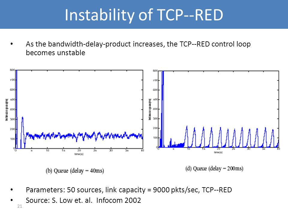 21 Instability of TCP--RED As the bandwidth-delay-product increases, the TCP--RED control loop becomes unstable Parameters: 50 sources, link capacity