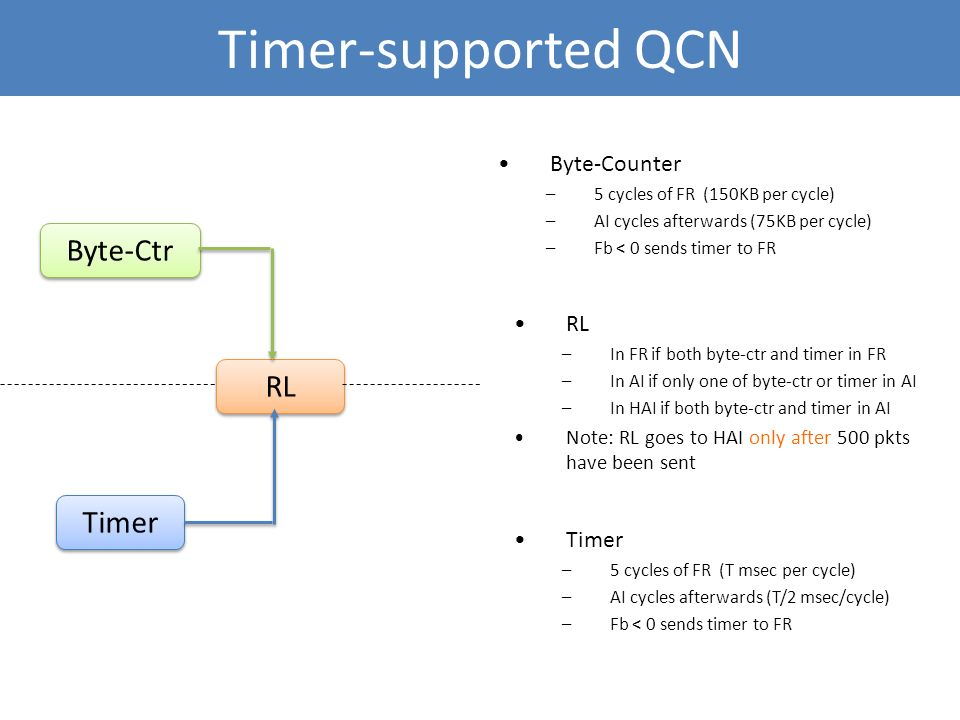 Timer-supported QCN Byte-Ctr Timer RL Timer –5 cycles of FR (T msec per cycle) –AI cycles afterwards (T/2 msec/cycle) –Fb < 0 sends timer to FR Byte-C