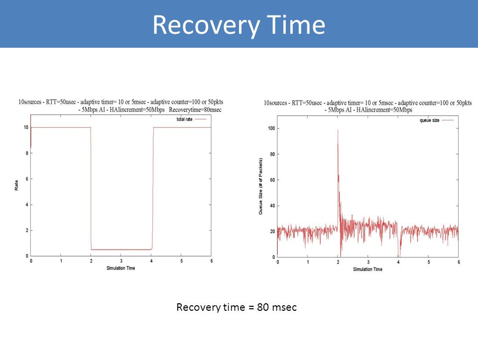 Recovery Time Recovery time = 80 msec