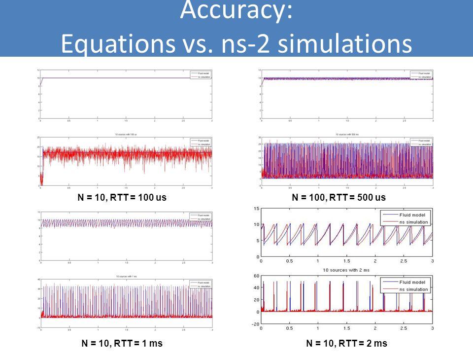 Accuracy: Equations vs. ns-2 simulations N = 10, RTT = 100 usN = 100, RTT = 500 us N = 10, RTT = 1 msN = 10, RTT = 2 ms