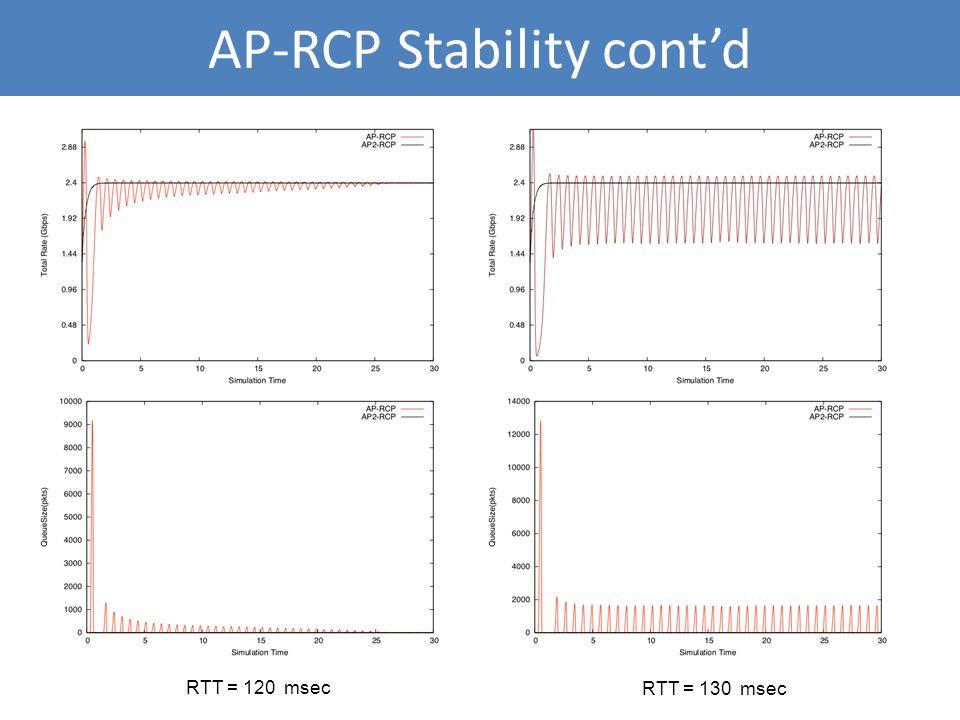 AP-RCP Stability contd RTT = 120 msec RTT = 130 msec