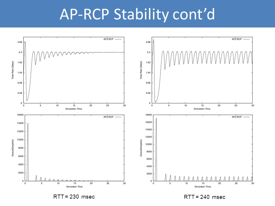 AP-RCP Stability contd RTT = 230 msec RTT = 240 msec