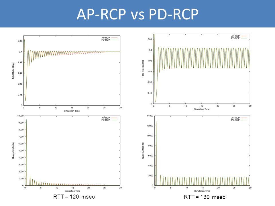AP-RCP vs PD-RCP RTT = 120 msec RTT = 130 msec