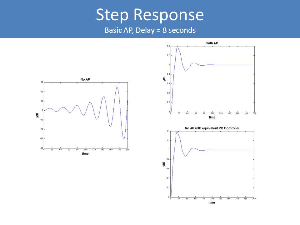 Step Response Basic AP, Delay = 8 seconds