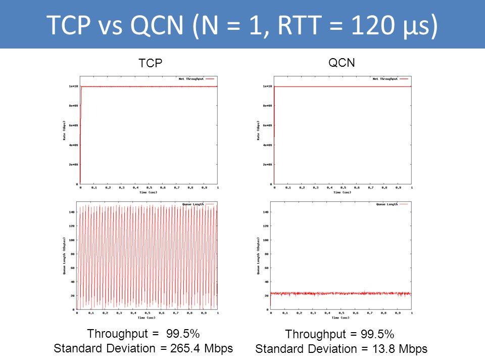 TCP vs QCN (N = 1, RTT = 120 μs) TCP QCN Throughput = 99.5% Standard Deviation = 265.4 Mbps Throughput = 99.5% Standard Deviation = 13.8 Mbps