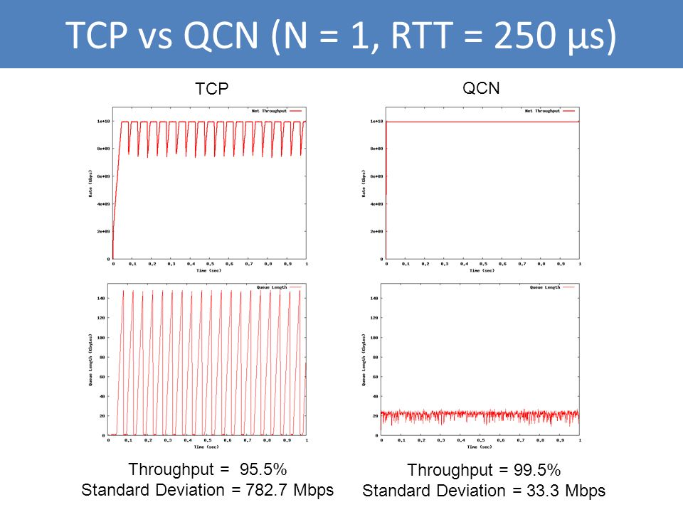 TCP vs QCN (N = 1, RTT = 250 μs) TCP QCN Throughput = 95.5% Standard Deviation = 782.7 Mbps Throughput = 99.5% Standard Deviation = 33.3 Mbps
