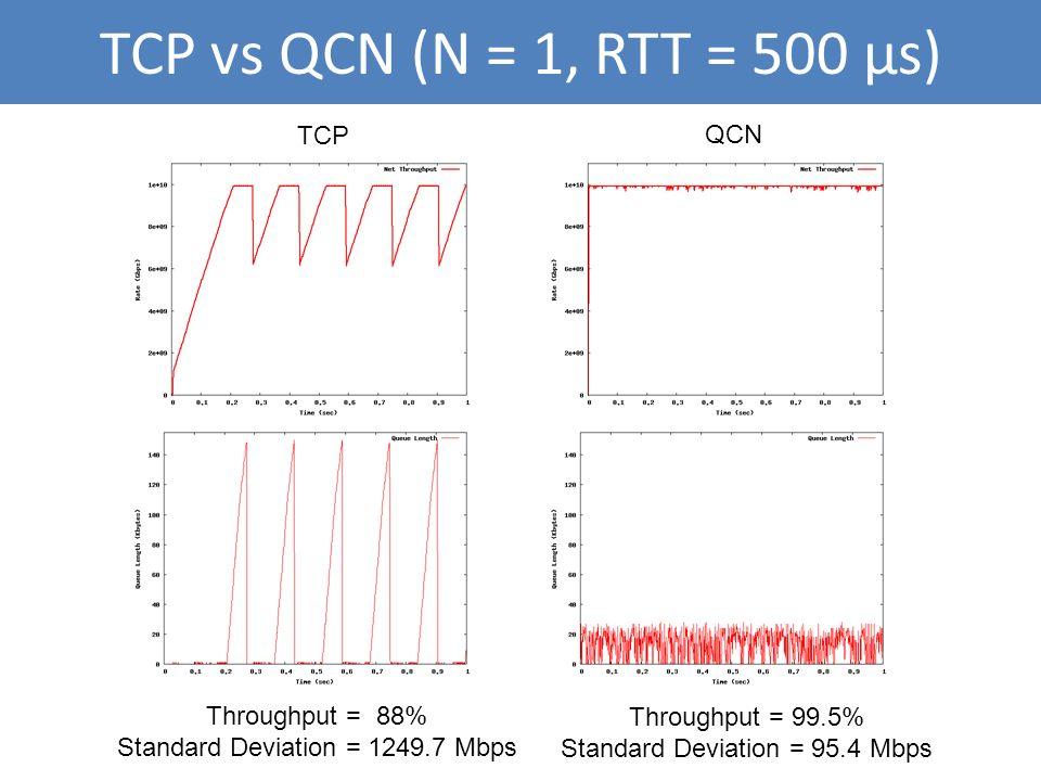TCP vs QCN (N = 1, RTT = 500 μs) TCP QCN Throughput = 88% Standard Deviation = 1249.7 Mbps Throughput = 99.5% Standard Deviation = 95.4 Mbps